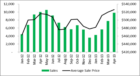 Historical Home Sales and Average Price in the GTA